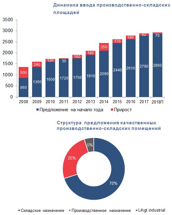 Анализ коммерческая недвижимость в санкт-петербурге купить санаторий в железноводске коммерческая недвижимость